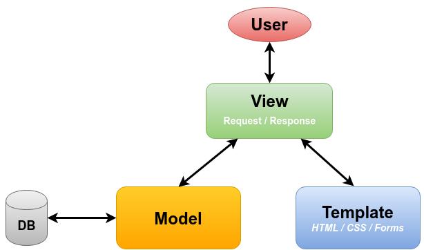 9 ورشة تطوير تطبيقات الويب باستخدام Django بناء ال Views و